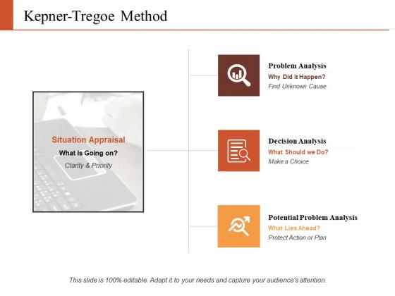 Kepner Tregoe Method Ppt PowerPoint Presentation Inspiration Demonstration