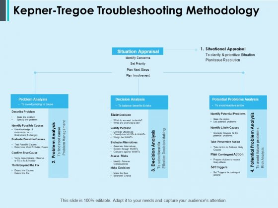 Kepner Tregoe Troubleshooting Methodology Ppt PowerPoint Presentation Examples