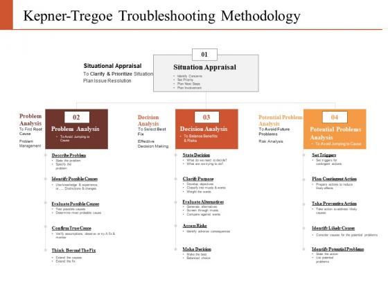 Kepner Tregoe Troubleshooting Methodology Ppt PowerPoint Presentation Gallery Display