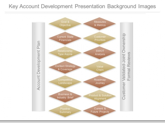 Key Account Development Presentation Background Images