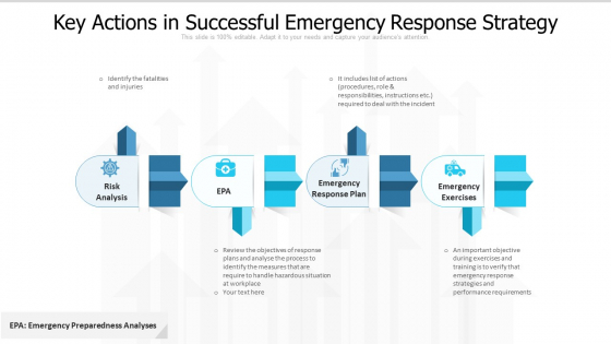Key Actions In Successful Emergency Response Strategy Ppt PowerPoint Presentation File Design Templates PDF