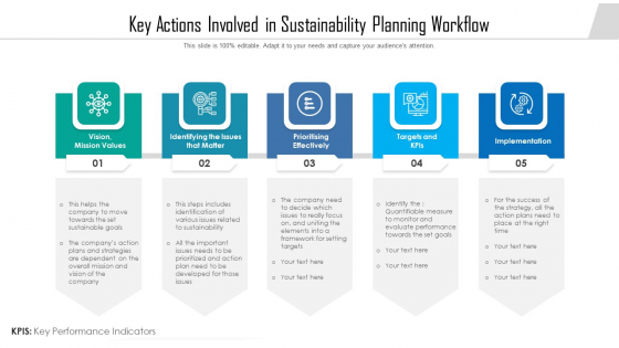 Key Actions Involved In Sustainability Planning Workflow Ppt Show Maker PDF