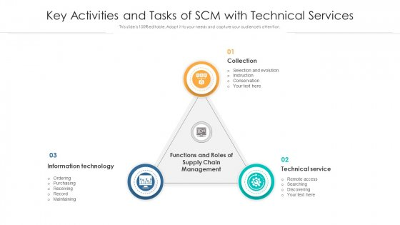 Key Activities And Tasks Of SCM With Technical Services Ppt Slides Tips PDF