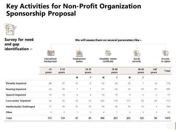 Key Activities For Non Profit Organization Sponsorship Proposal Template PDF