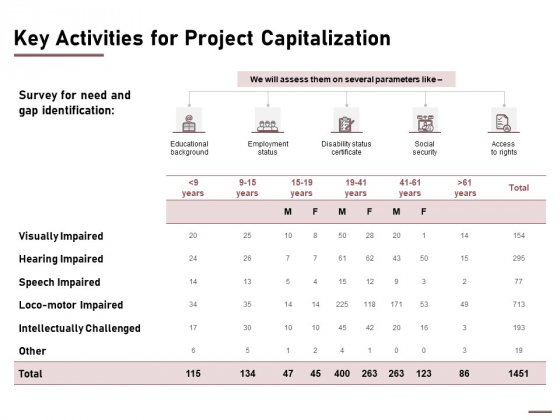 Key Activities For Project Capitalization Ppt Pictures Clipart Images PDF