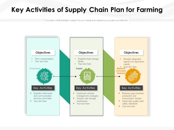 Key Activities Of Supply Chain Plan For Farming Ppt PowerPoint Presentation Inspiration Clipart Images PDF
