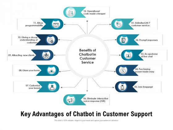 Key Advantages Of Chatbot In Customer Support Ppt PowerPoint Presentation Gallery Designs PDF