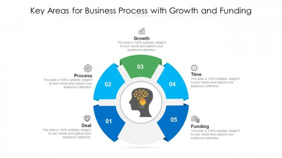 Key Areas For Business Process With Growth And Funding Ppt PowerPoint Presentation Gallery Elements PDF