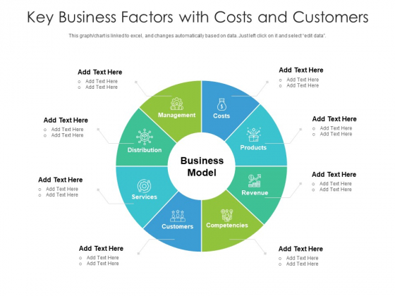 Key Business Factors With Costs And Customers Ppt PowerPoint Presentation Styles Example PDF