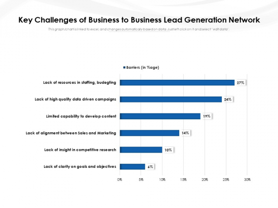 Key Challenges Of Business To Business Lead Generation Network Ppt PowerPoint Presentation File Show PDF
