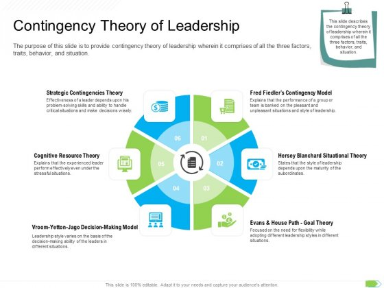 Key Competencies For Organization Authorities Contingency Theory Of Leadership Formats PDF