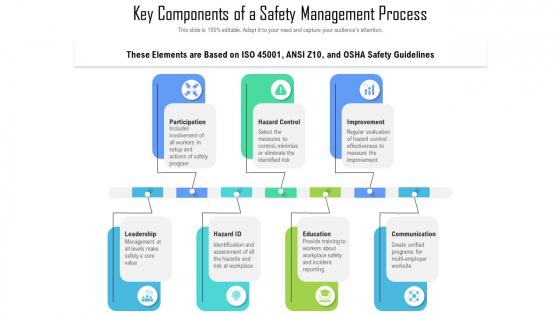 Key Components Of A Safety Management Process Ppt PowerPoint Presentation Layouts Slide Portrait PDF