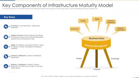 Key Components Of Infrastructure Maturity Model Portrait PDF