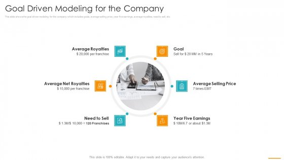 Key Considerations Marketing Franchise Goal Driven Modeling For The Company Elements PDF