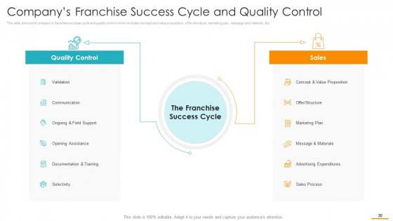 Key_Considerations_While_Marketing_Franchise_Ppt_PowerPoint_Presentation_Complete_Deck_With_Slides_Slide_30