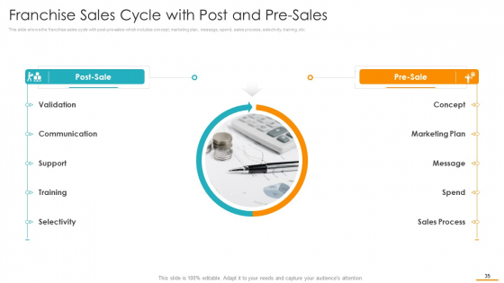 Key_Considerations_While_Marketing_Franchise_Ppt_PowerPoint_Presentation_Complete_Deck_With_Slides_Slide_35