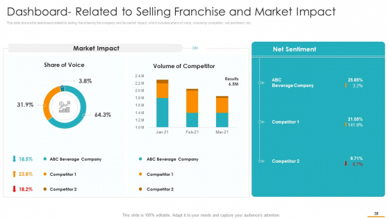 Key_Considerations_While_Marketing_Franchise_Ppt_PowerPoint_Presentation_Complete_Deck_With_Slides_Slide_38