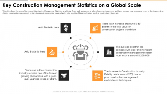 Key Construction Management Statistics On A Global Scale Introduction PDF