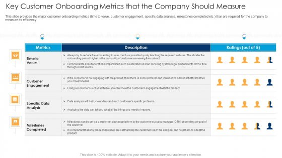 Key Customer Onboarding Metrics That The Company Should Measure Ppt Professional Graphics Design PDF
