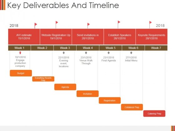 Key Deliverables And Timeline Ppt PowerPoint Presentation Icon Example