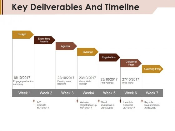 Key Deliverables And Timeline Ppt Powerpoint Presentation Layouts Outline