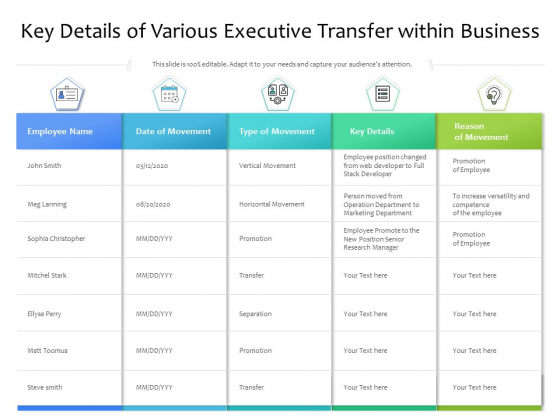 Key Details Of Various Executive Transfer Within Business Ppt PowerPoint Presentation Gallery Example Introduction PDF
