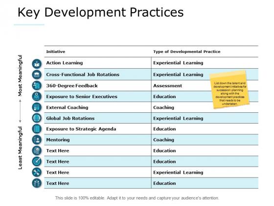 Key Development Practices Marketing Ppt PowerPoint Presentation Professional Samples
