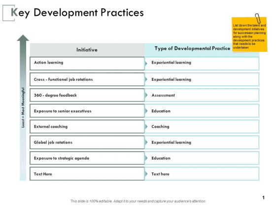Key Development Practices Ppt PowerPoint Presentation Infographic Template Gallery
