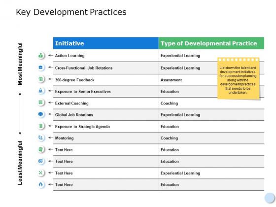 Key Development Practices Ppt PowerPoint Presentation Model Display