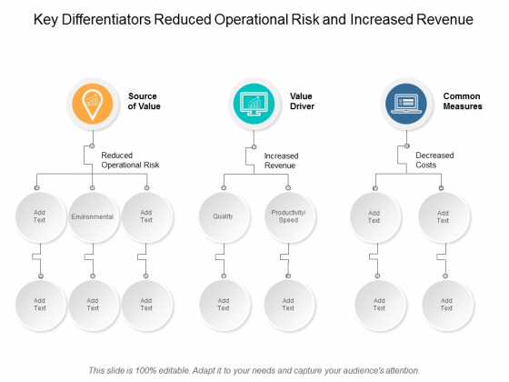 Key Differentiators Reduced Operational Risk And Increased Revenue Ppt Powerpoint Presentation Model Outline