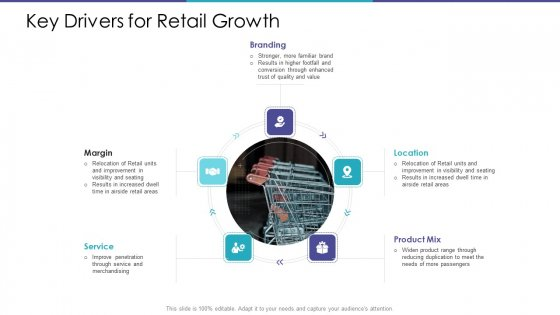 Key Drivers For Retail Growth Ppt Show Deck PDF