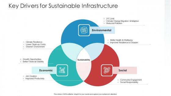 Key Drivers For Sustainable Infrastructure Rules PDF