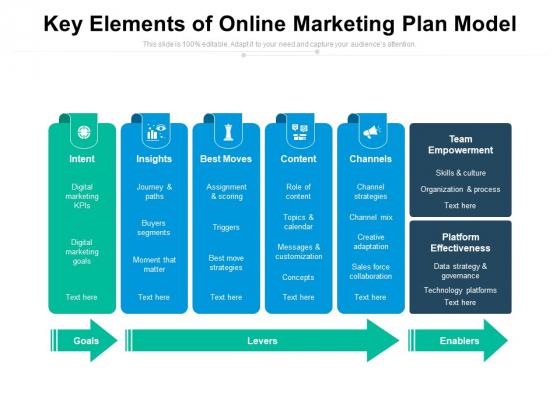 Key Elements Of Online Marketing Plan Model Ppt PowerPoint Presentation File Infographics PDF
