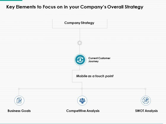 Key Elements To Focus On In Your Companys Overall Strategy Ppt Powerpoint Presentation Visual Aids