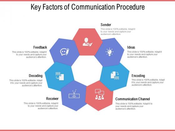 Key Factors Of Communication Procedure Ppt PowerPoint Presentation Diagram Lists PDF