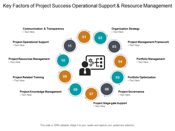 Key Factors Of Project Success Operational Support And Resource Management Ppt PowerPoint Presentation Pictures Show