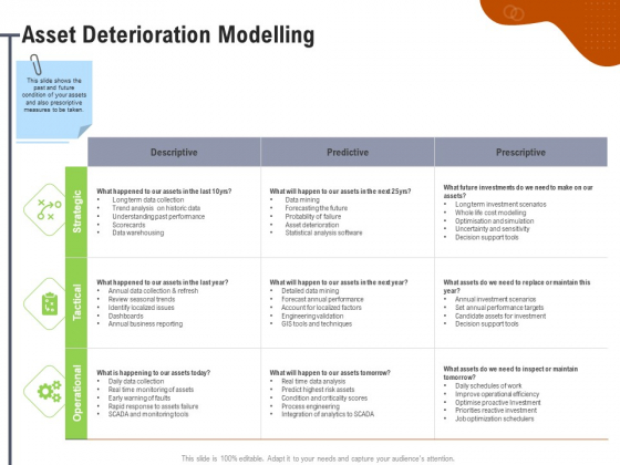 Key Features For Effective Business Management Asset Deterioration Modelling Ppt Summary Inspiration PDF