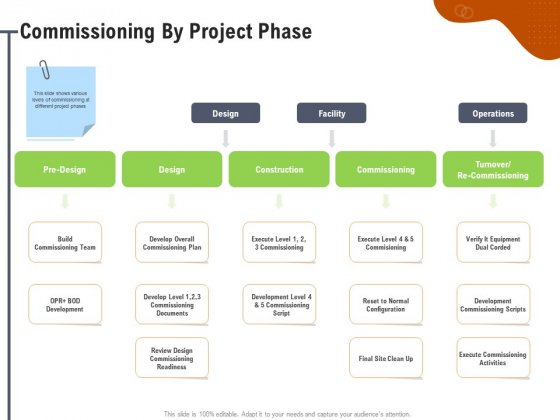 Key Features For Effective Business Management Commissioning By Project Phase Ppt Professional Aids PDF