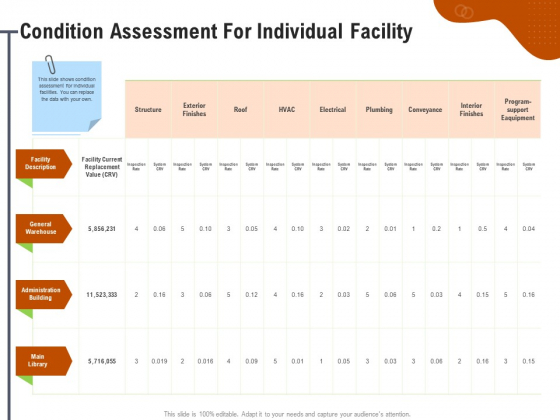 Key Features For Effective Business Management Condition Assessment For Individual Facility Ppt Layouts Show PDF