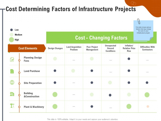 Key Features For Effective Business Management Cost Determining Factors Of Infrastructure Projects Ppt Icon Graphics Example PDF
