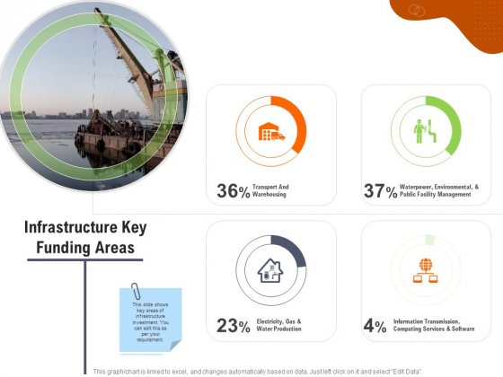 Key Features For Effective Business Management Infrastructure Key Funding Areas Ppt Gallery Designs PDF