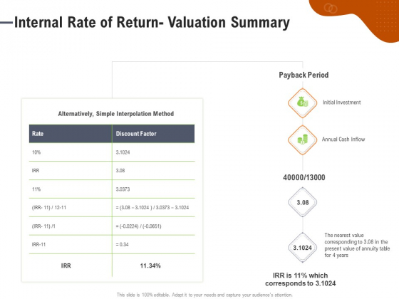 Key Features For Effective Business Management Internal Rate Of Return Valuation Summary Ppt Model Pictures PDF