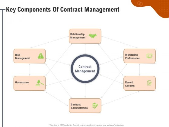 Key Features For Effective Business Management Key Components Of Contract Management Ppt Pictures Good PDF