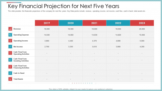 Key Financial Projection For Next Five Years Ppt Outline Master Slide PDF