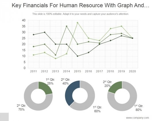 Key Financials For Human Resource With Graph And Pie Chart Ppt