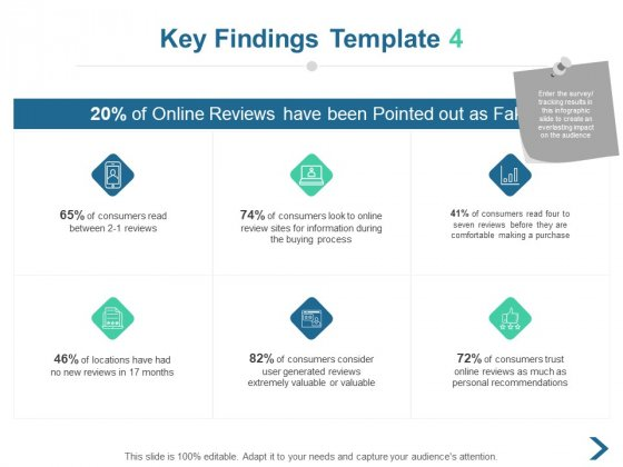 Key Findings Buying Process Ppt PowerPoint Presentation Professional Background