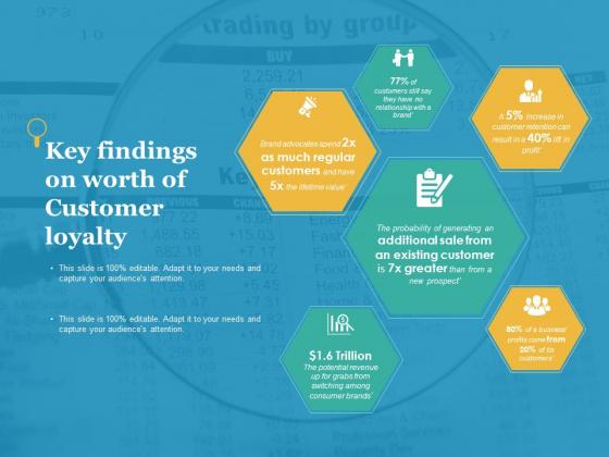 Key Findings On Worth Of Customer Loyalty Ppt PowerPoint Presentation Inspiration Skills