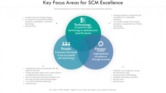 Key Focus Areas For SCM Excellence Ppt PowerPoint Presentation File Introduction PDF