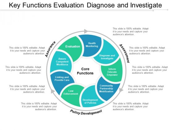 Key Functions Evaluation Diagnose And Investigate Ppt Powerpoint Presentation Outline Templates