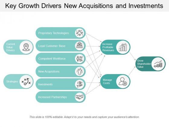 Key Growth Drivers New Acquisitions And Investments Ppt Powerpoint Presentation Model Example Topics